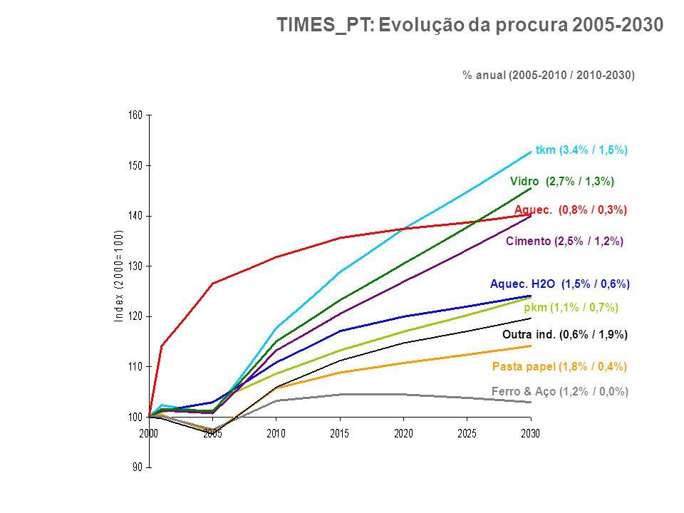 TIMES_PT: Evolução da procura 2005-2030