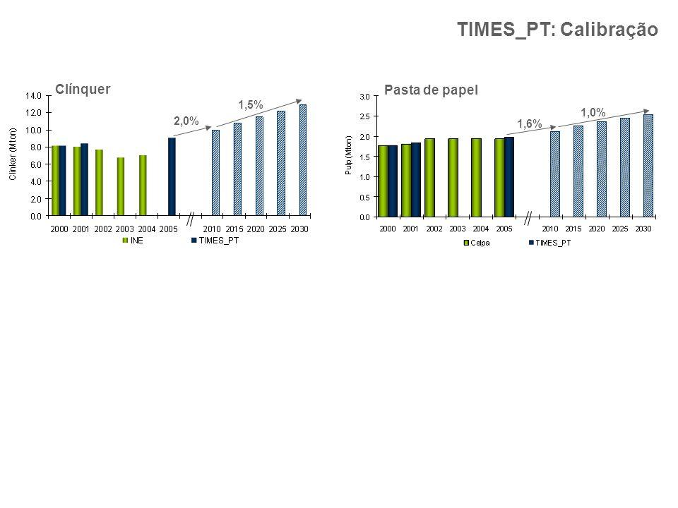 TIMES_PT: Calibração Clínquer Pasta de papel 1,5% 1,0% 2,0% 1,6%