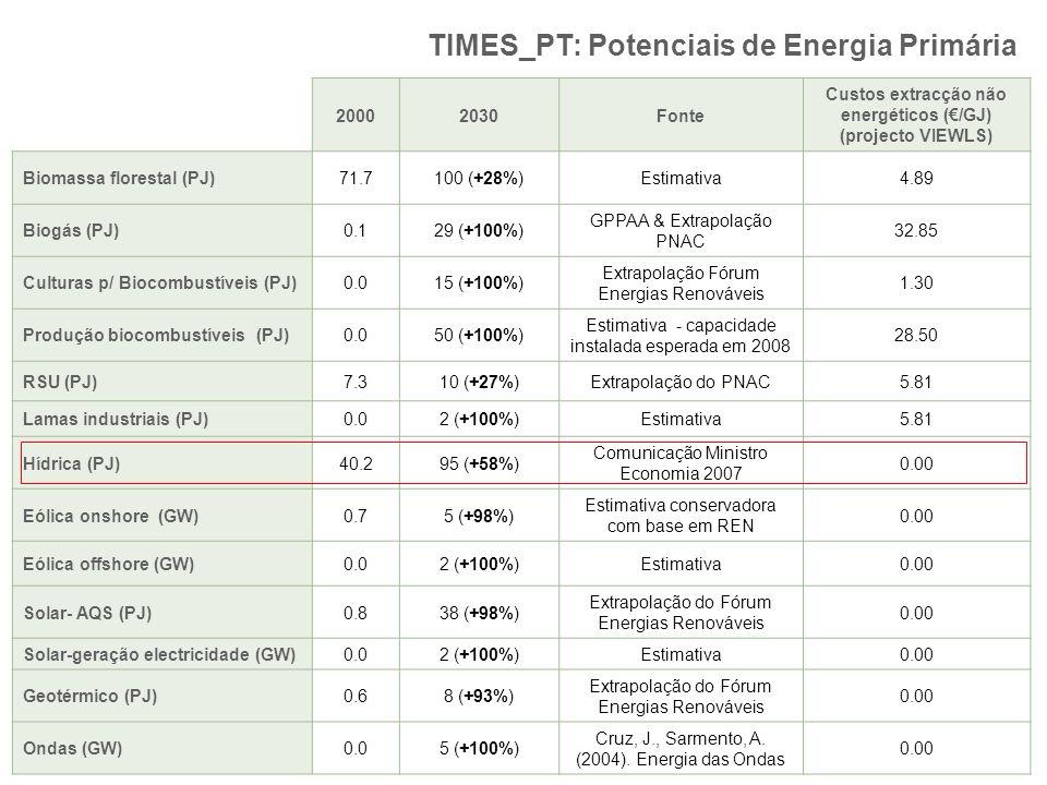 TIMES_PT: Potenciais de Energia Primária