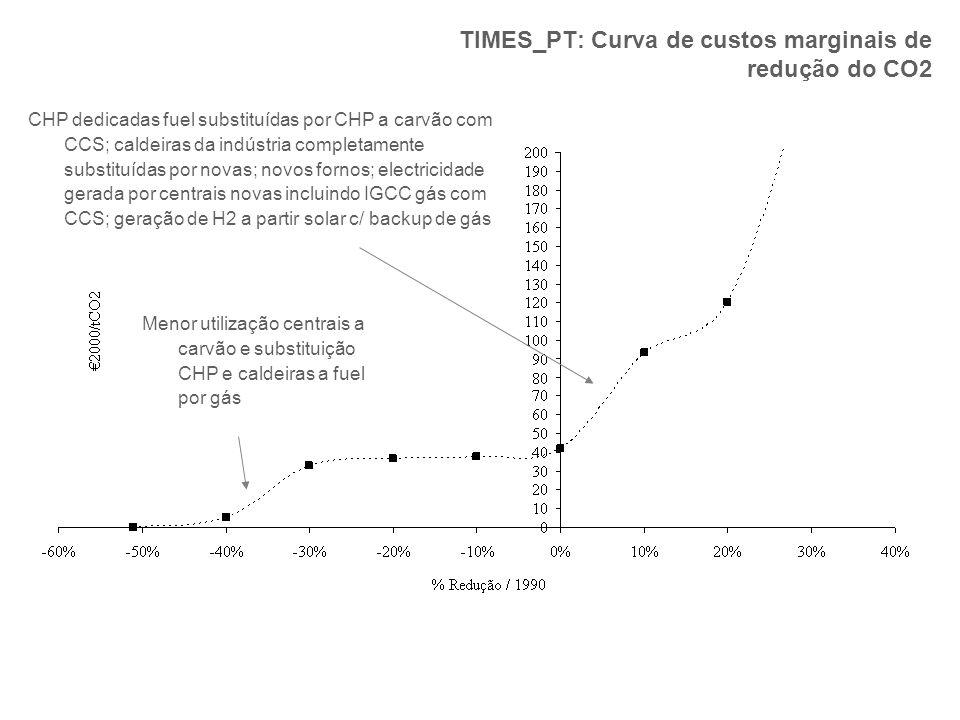 TIMES_PT: Curva de custos marginais de redução do CO2
