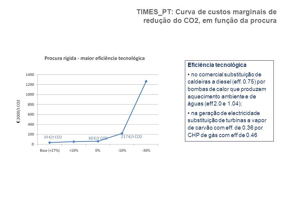 TIMES_PT: Curva de custos marginais de redução do CO2, em função da procura