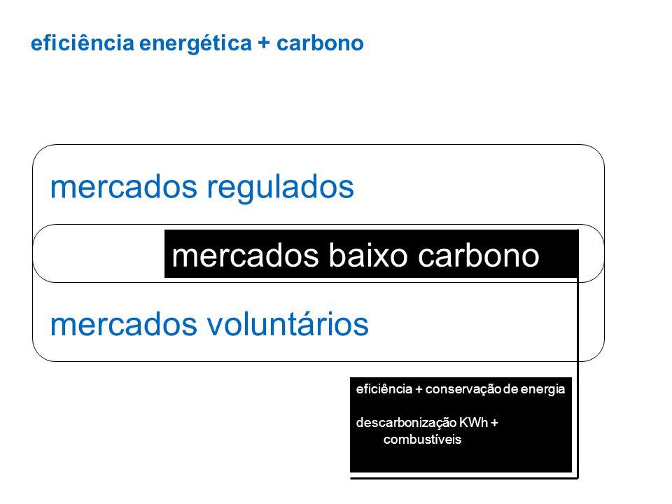 mercados baixo carbono