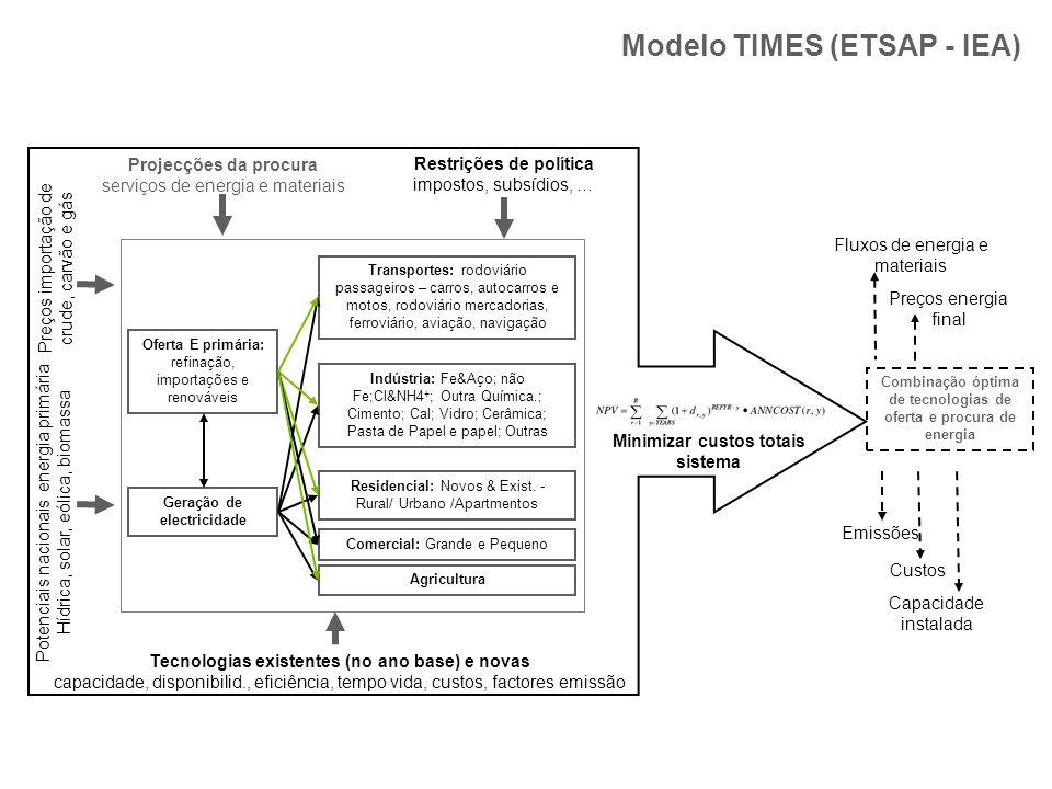 Modelo TIMES (ETSAP - IEA)