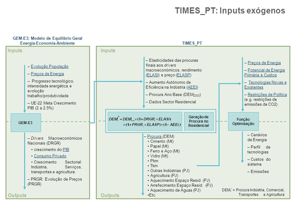 TIMES_PT: Inputs exógenos