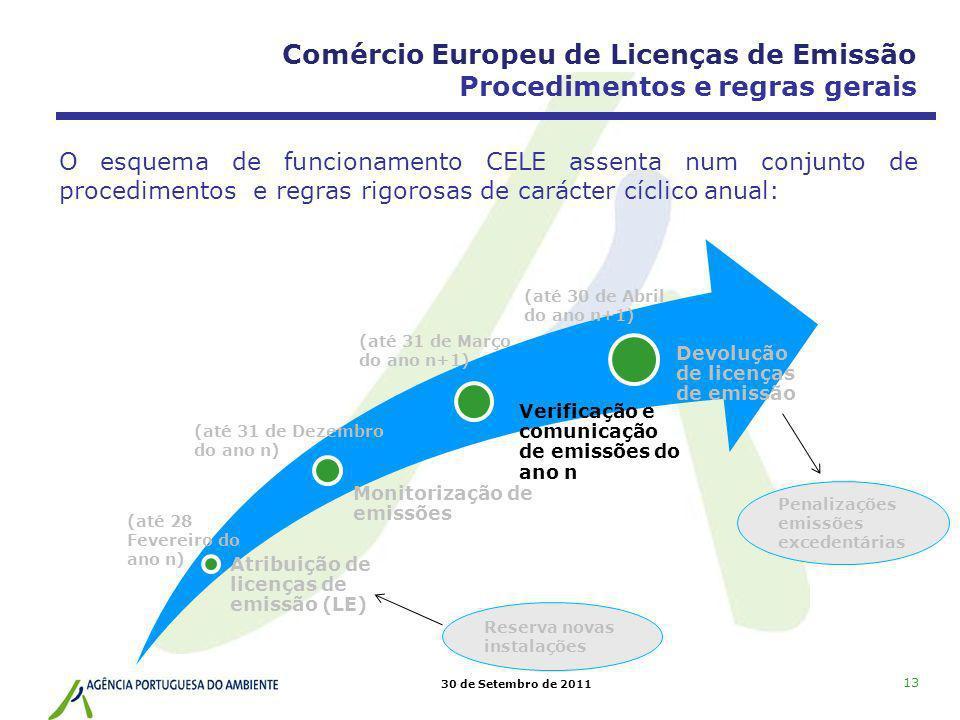 Comércio Europeu de Licenças de Emissão Procedimentos e regras gerais