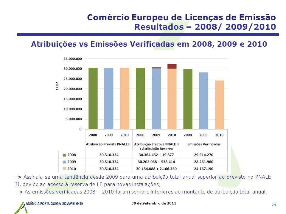 Comércio Europeu de Licenças de Emissão Resultados – 2008/ 2009/2010