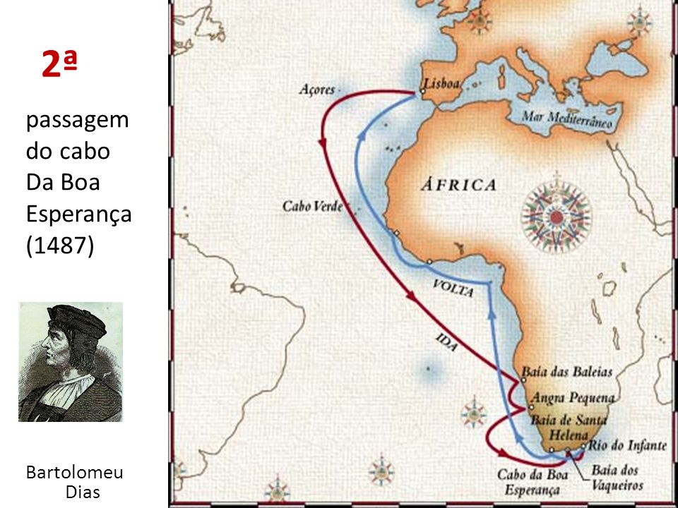2ª passagem do cabo Da Boa Esperança (1487) Bartolomeu Dias