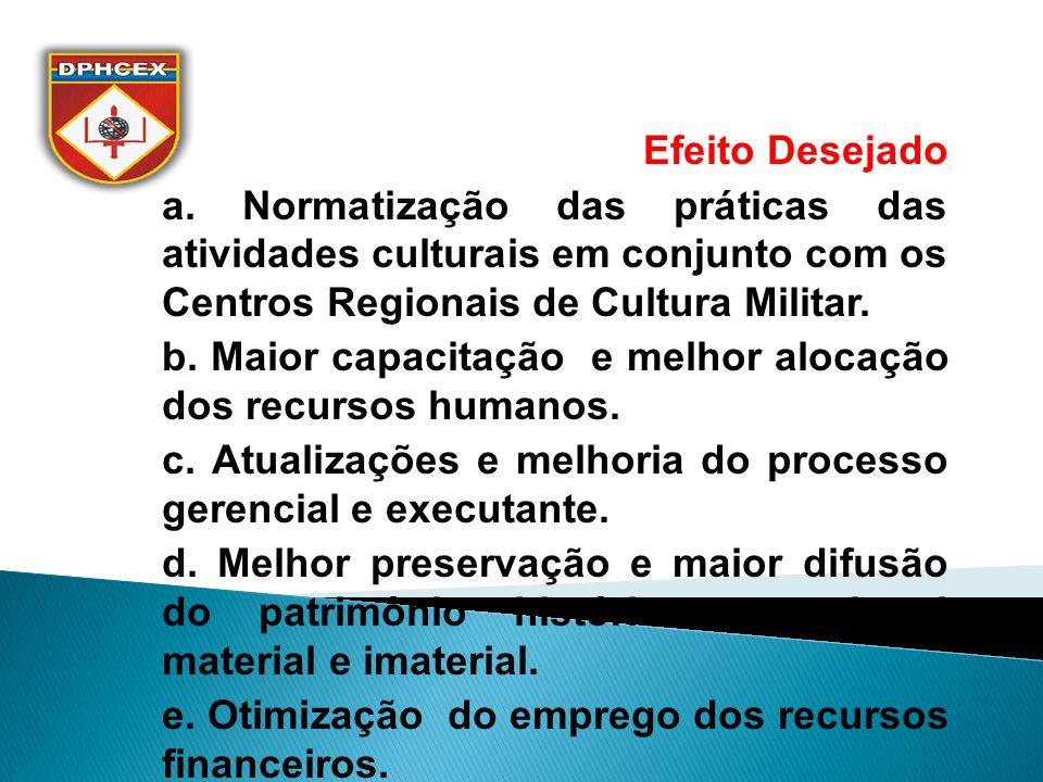 Efeito Desejado a. Normatização das práticas das atividades culturais em conjunto com os Centros Regionais de Cultura Militar.