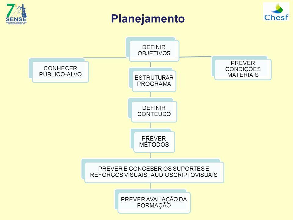 Planejamento DEFINIR OBJETIVOS CONHECER PÚBLICO-ALVO