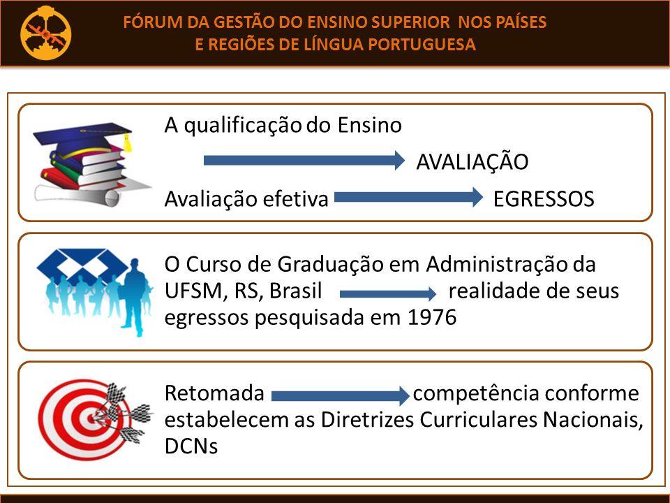 A qualificação do Ensino AVALIAÇÃO Avaliação efetiva EGRESSOS