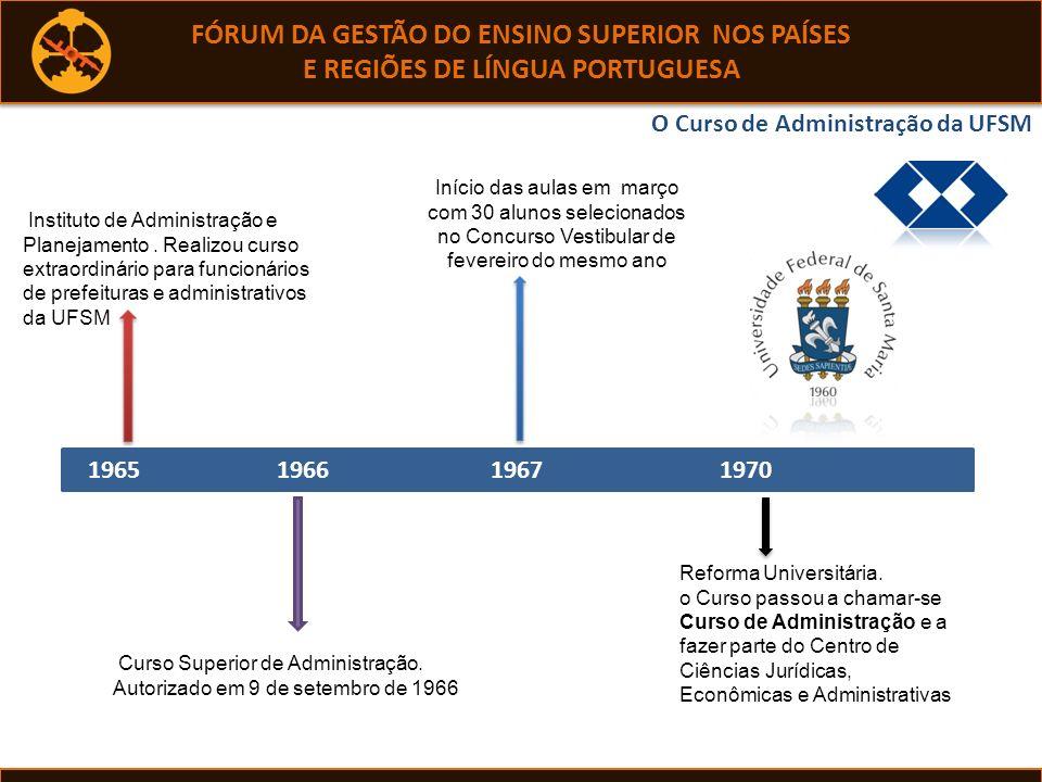 FÓRUM DA GESTÃO DO ENSINO SUPERIOR NOS PAÍSES