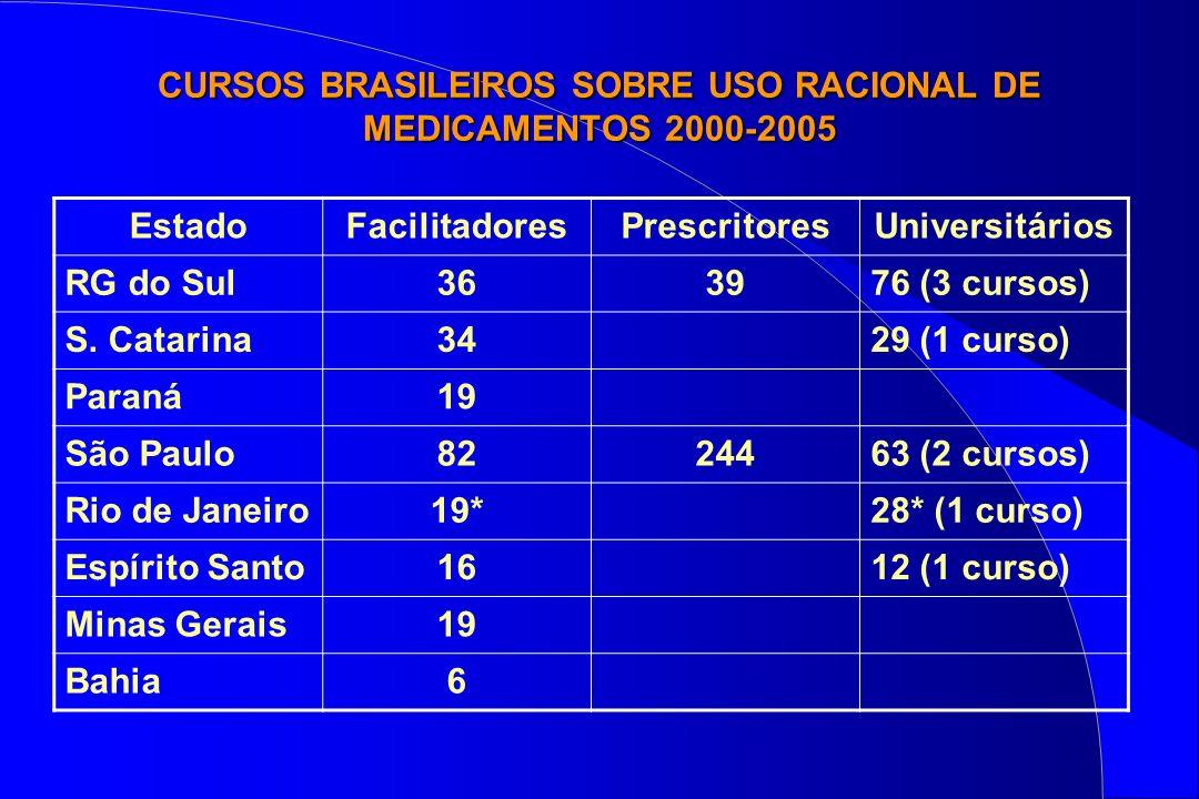 CURSOS BRASILEIROS SOBRE USO RACIONAL DE MEDICAMENTOS 2000-2005