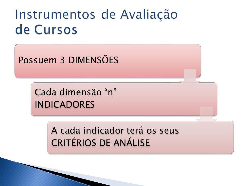 Instrumentos de Avaliação de Cursos
