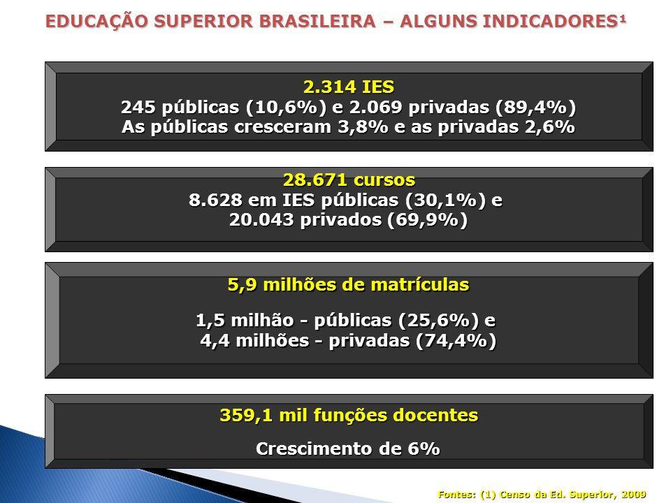 EDUCAÇÃO SUPERIOR BRASILEIRA – ALGUNS INDICADORES¹