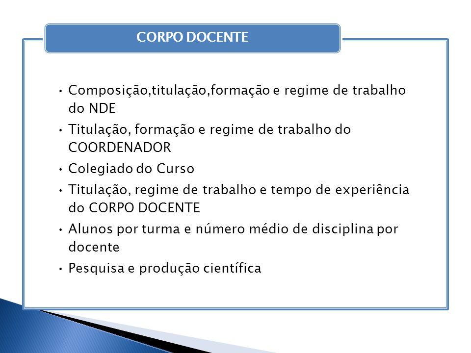 CORPO DOCENTE Composição,titulação,formação e regime de trabalho do NDE. Titulação, formação e regime de trabalho do COORDENADOR.