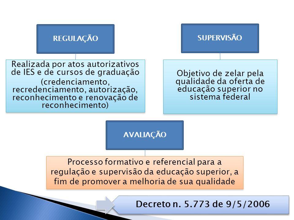 Realizada por atos autorizativos de IES e de cursos de graduação