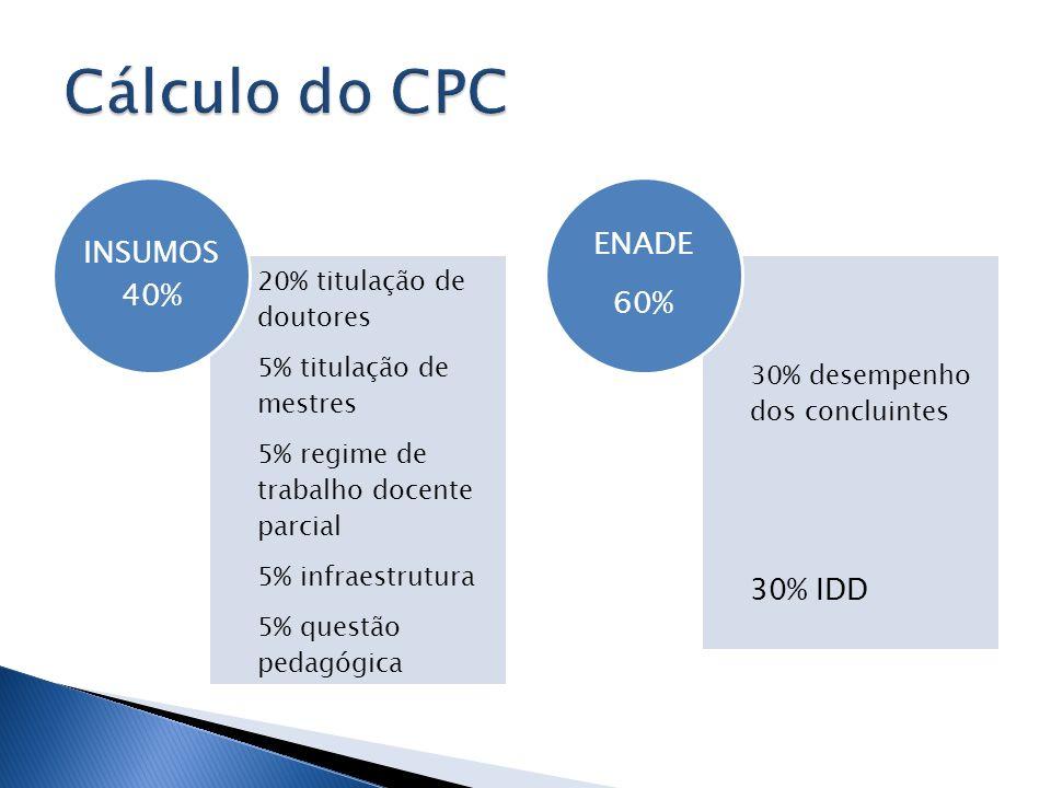 Cálculo do CPC 30% IDD 20% titulação de doutores