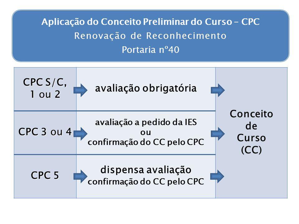 avaliação obrigatória Conceito de Curso (CC) CPC 3 ou 4