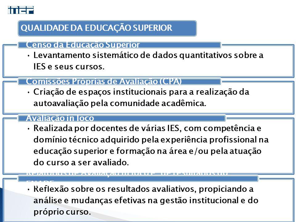 QUALIDADE DA EDUCAÇÃO SUPERIOR