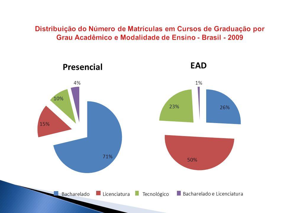 Distribuição do Número de Matrículas em Cursos de Graduação por Grau Acadêmico e Modalidade de Ensino - Brasil - 2009