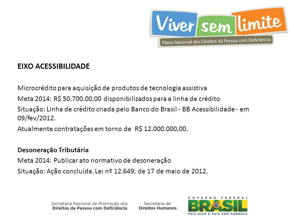 EIXO ACESSIBILIDADE Microcrédito para aquisição de produtos de tecnologia assistiva.