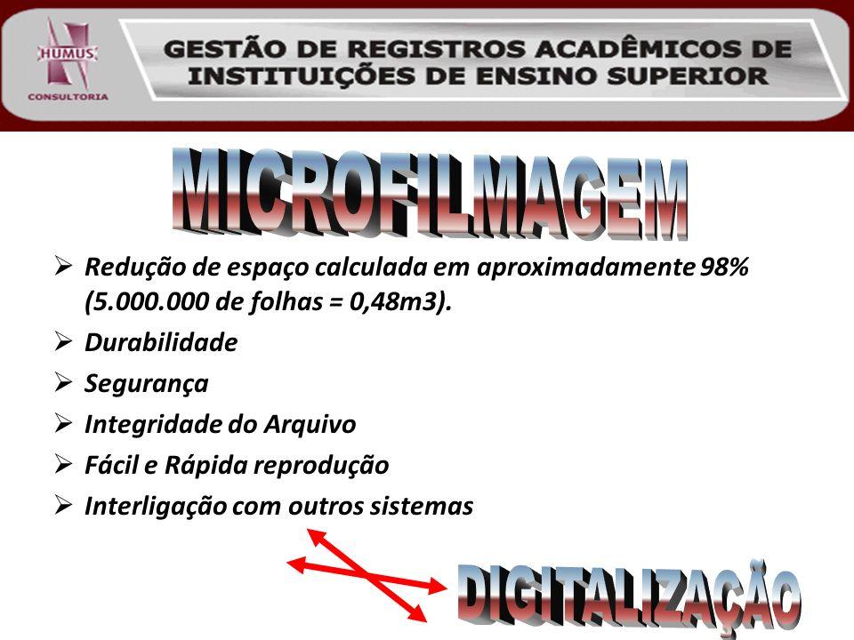 MICROFILMAGEM Redução de espaço calculada em aproximadamente 98% (5.000.000 de folhas = 0,48m3). Durabilidade.