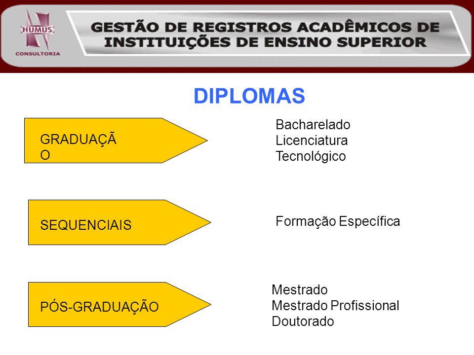 DIPLOMAS Bacharelado Licenciatura GRADUAÇÃO Tecnológico