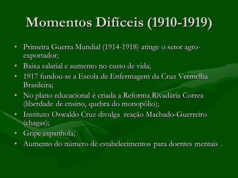 Momentos Difíceis (1910-1919) Primeira Guerra Mundial (1914-1918) atinge o setor agro-exportador; Baixa salarial e aumento no custo de vida;