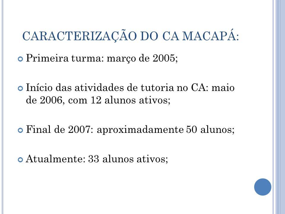 CARACTERIZAÇÃO DO CA MACAPÁ: