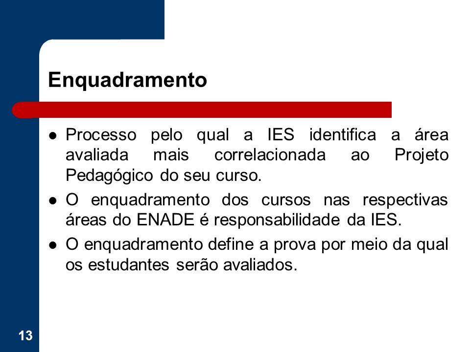 Enquadramento Processo pelo qual a IES identifica a área avaliada mais correlacionada ao Projeto Pedagógico do seu curso.