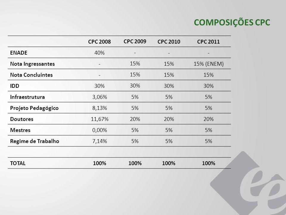 COMPOSIÇÕES CPC CPC 2008 CPC 2009 CPC 2010 CPC 2011 ENADE 40% -