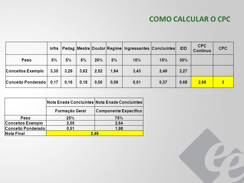 Nota Enade Concluintes Componente Específico