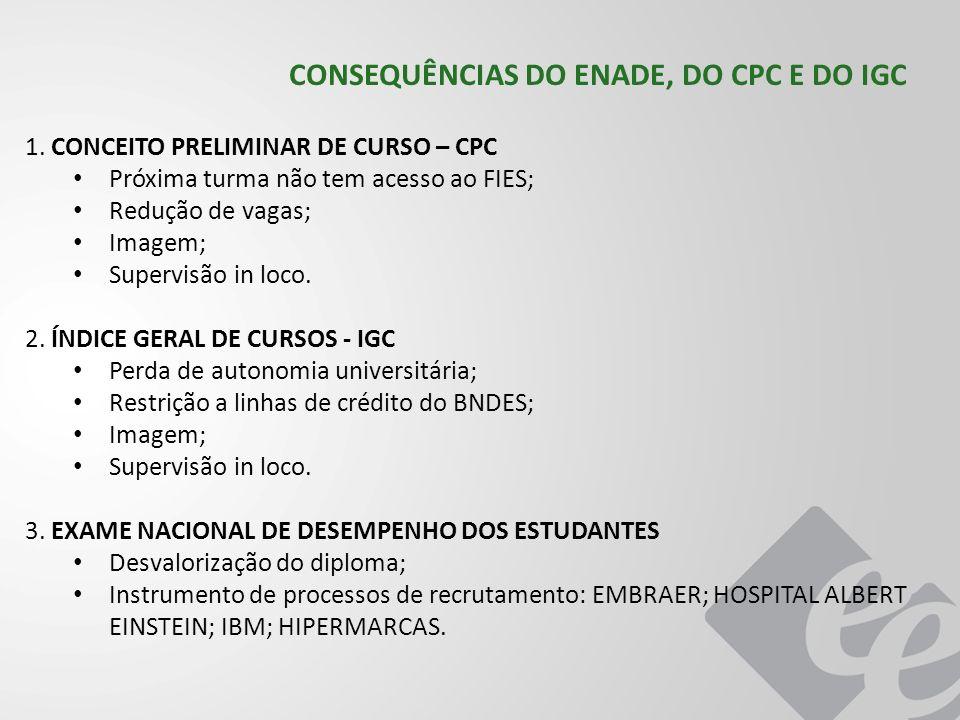 CONSEQUÊNCIAS DO ENADE, DO CPC E DO IGC