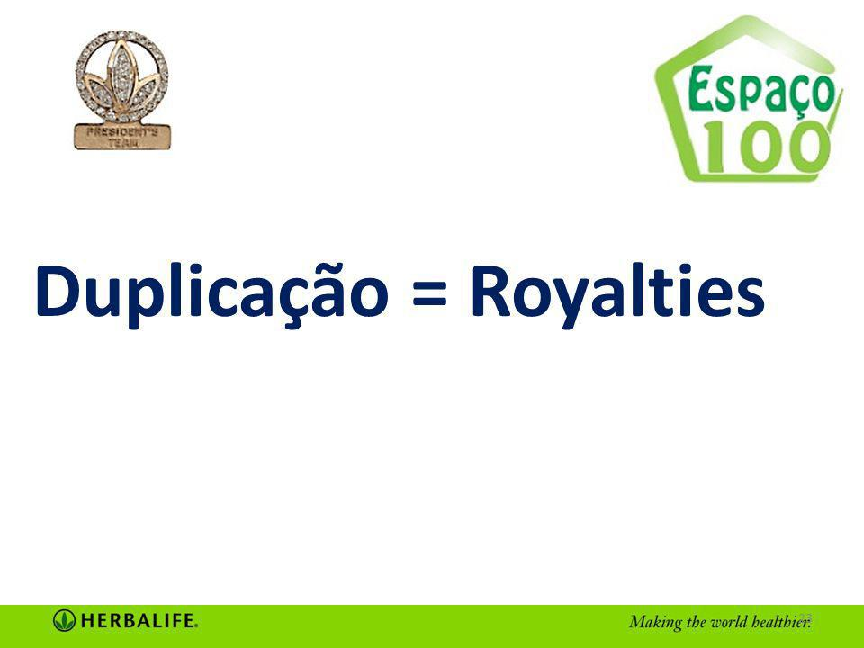 Duplicação = Royalties