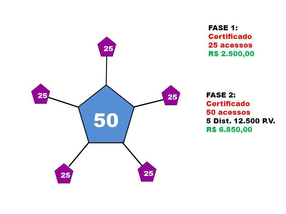 50 FASE 1: Certificado 25 acessos R$ 2.500,00 25 25 25 FASE 2: