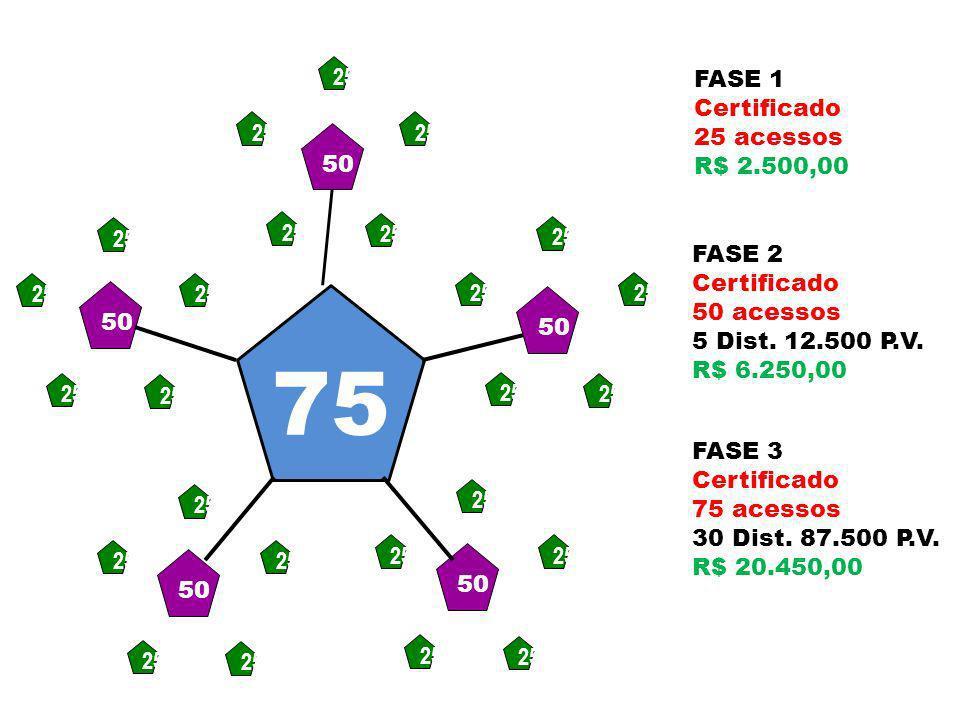 75 FASE 1 Certificado 25 acessos R$ 2.500,00 50 25 FASE 2 Certificado