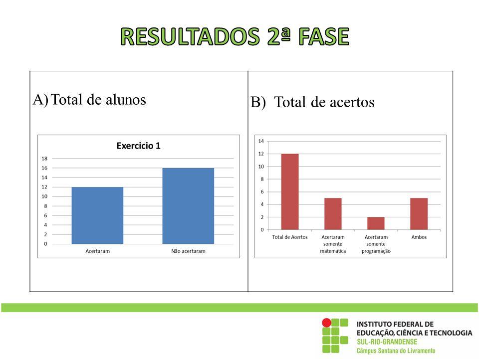 RESULTADOS 2ª FASE Total de alunos B) Total de acertos