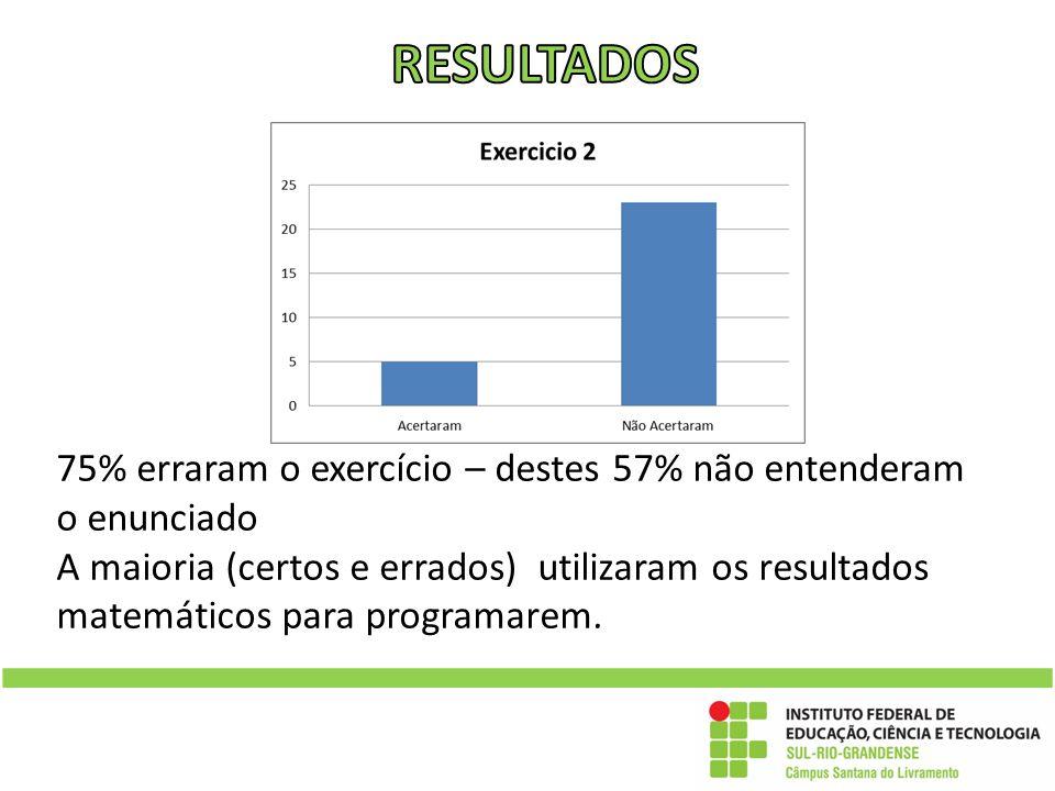 RESULTADOS 75% erraram o exercício – destes 57% não entenderam o enunciado.