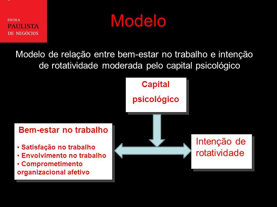 Modelo Intenção de rotatividade