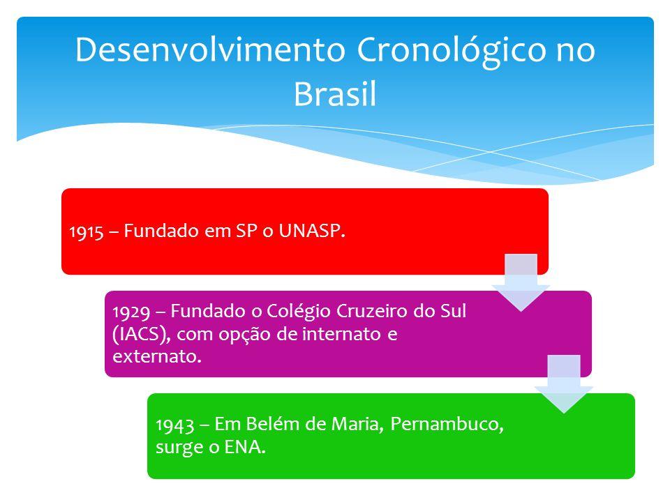 Desenvolvimento Cronológico no Brasil