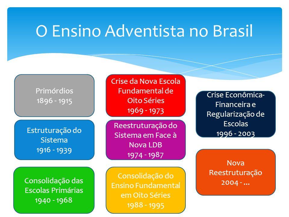 O Ensino Adventista no Brasil