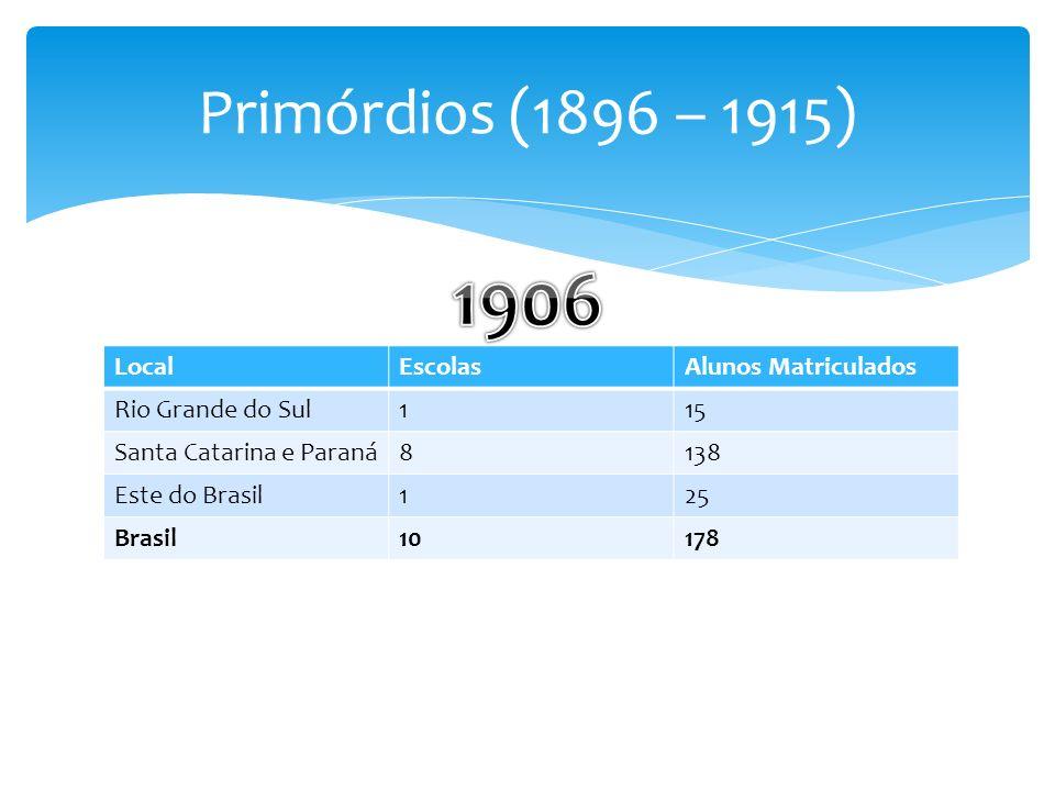 1906 Primórdios (1896 – 1915) Local Escolas Alunos Matriculados