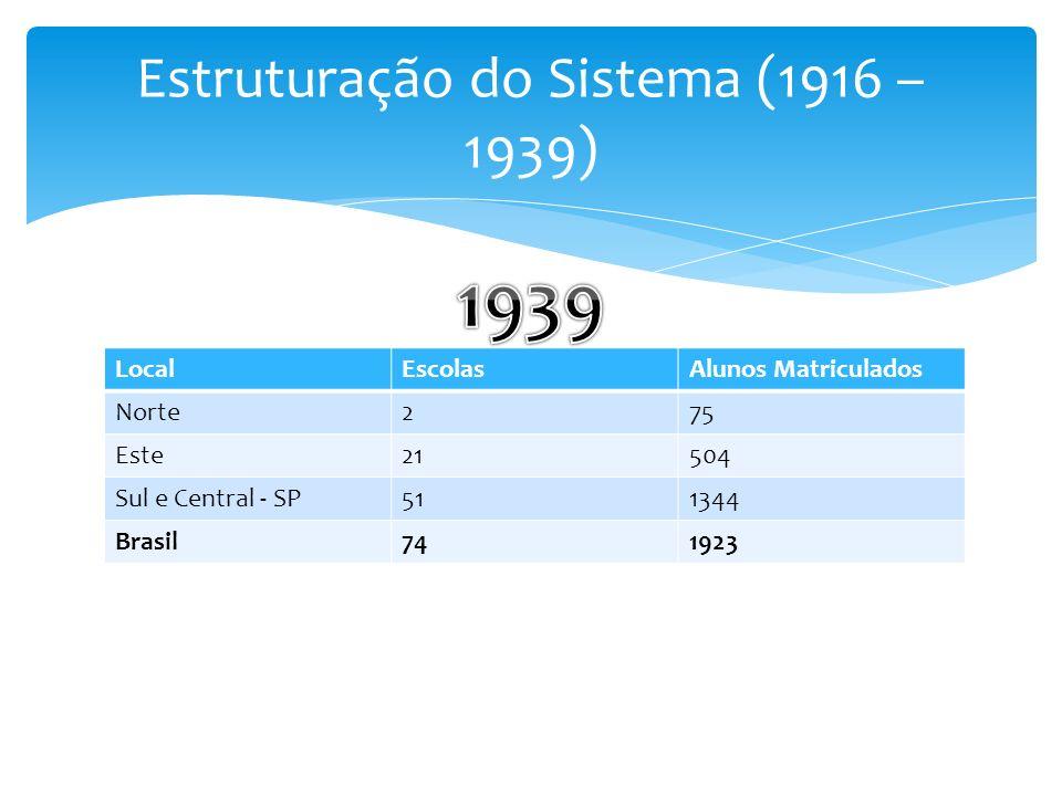 Estruturação do Sistema (1916 – 1939)