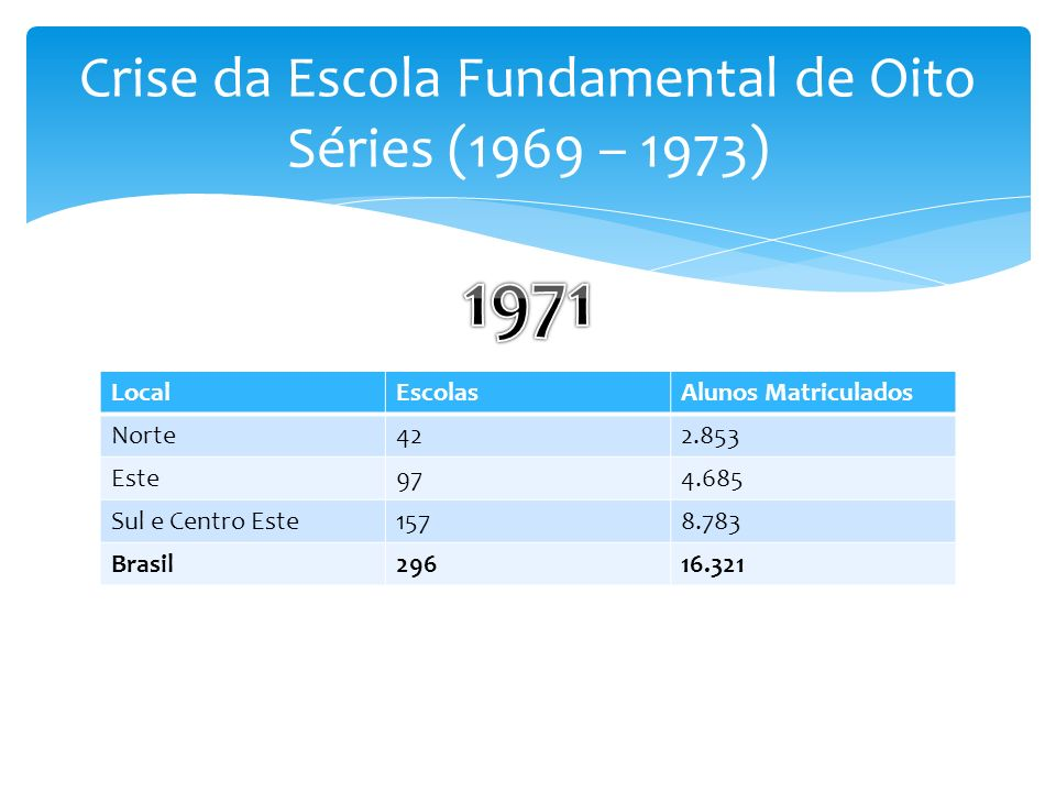 Crise da Escola Fundamental de Oito Séries (1969 – 1973)