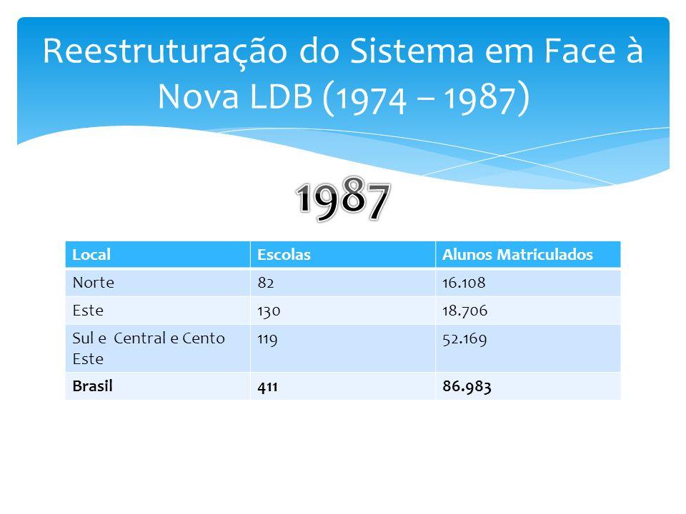 Reestruturação do Sistema em Face à Nova LDB (1974 – 1987)