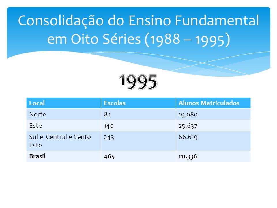 Consolidação do Ensino Fundamental em Oito Séries (1988 – 1995)