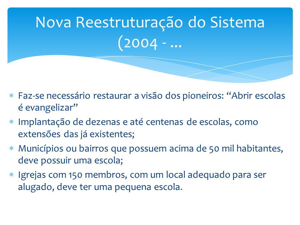 Nova Reestruturação do Sistema (2004 - ...