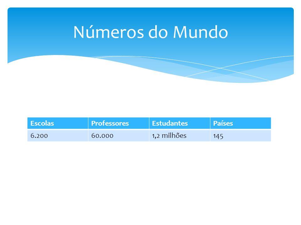 Números do Mundo Escolas Professores Estudantes Países 6.200 60.000
