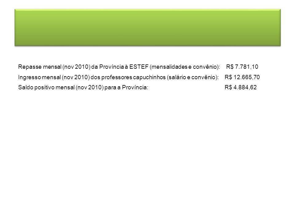 Repasse mensal (nov 2010) da Província à ESTEF (mensalidades e convênio): R$ 7.781,10