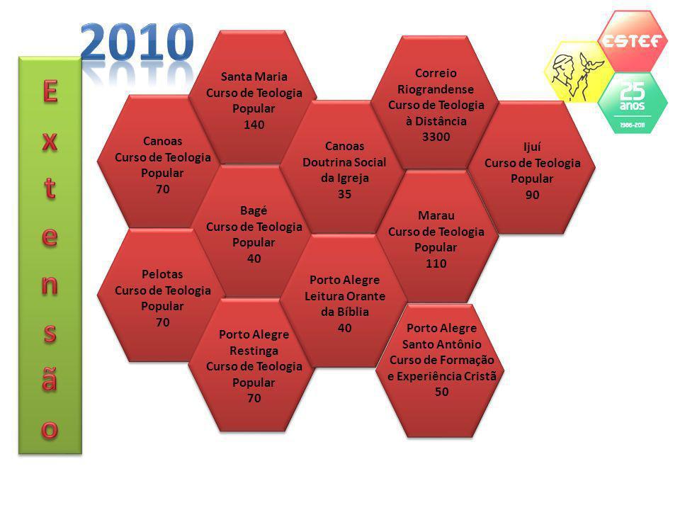 2010 Extensão Santa Maria Curso de Teologia Popular 140 Correio